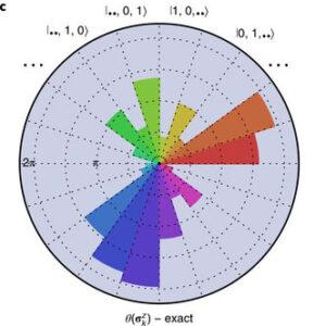 Circular Data Graphic