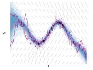 Trendline graphic