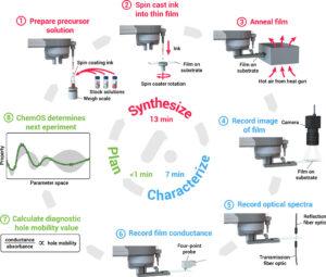 syntesize, plan, characterize circular diagram