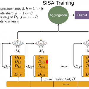 SISA training equations and diagram depicting the flow of training set data to aggregation and output